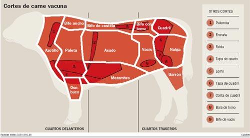 La mejor carne Argentina, fotos. post no apto - Off-topic - Taringa! 45